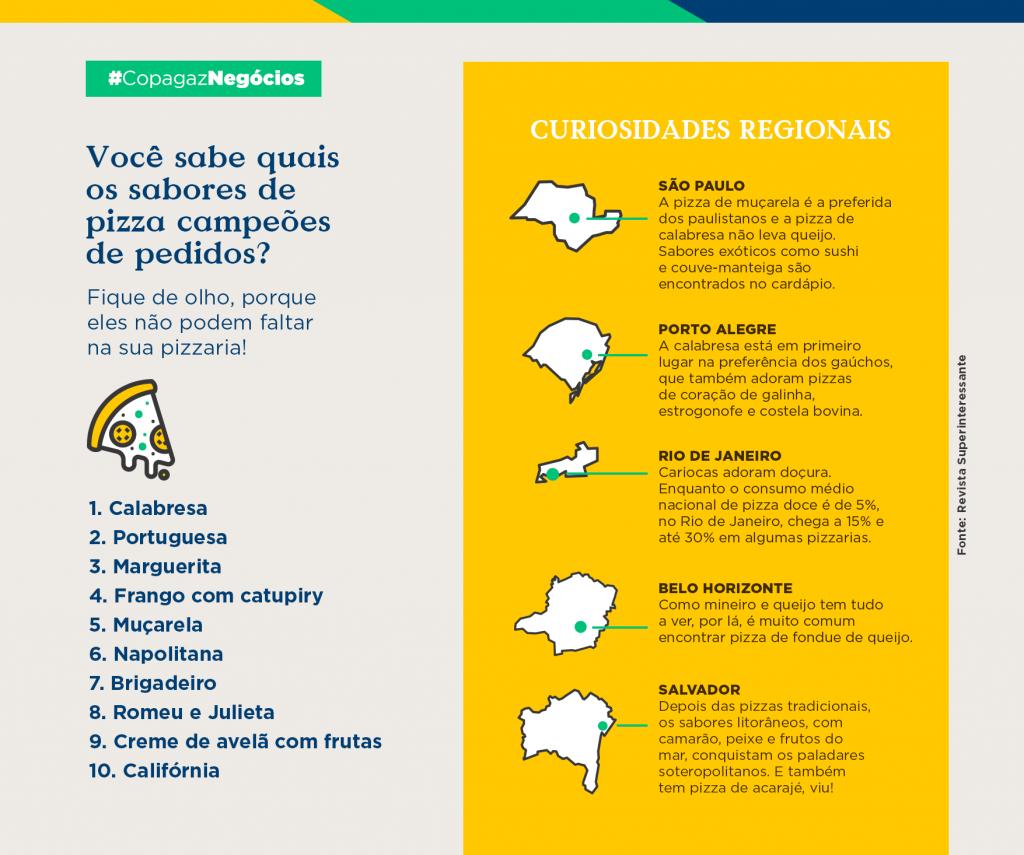Sabores de pizzas mais pedidos do Brasil