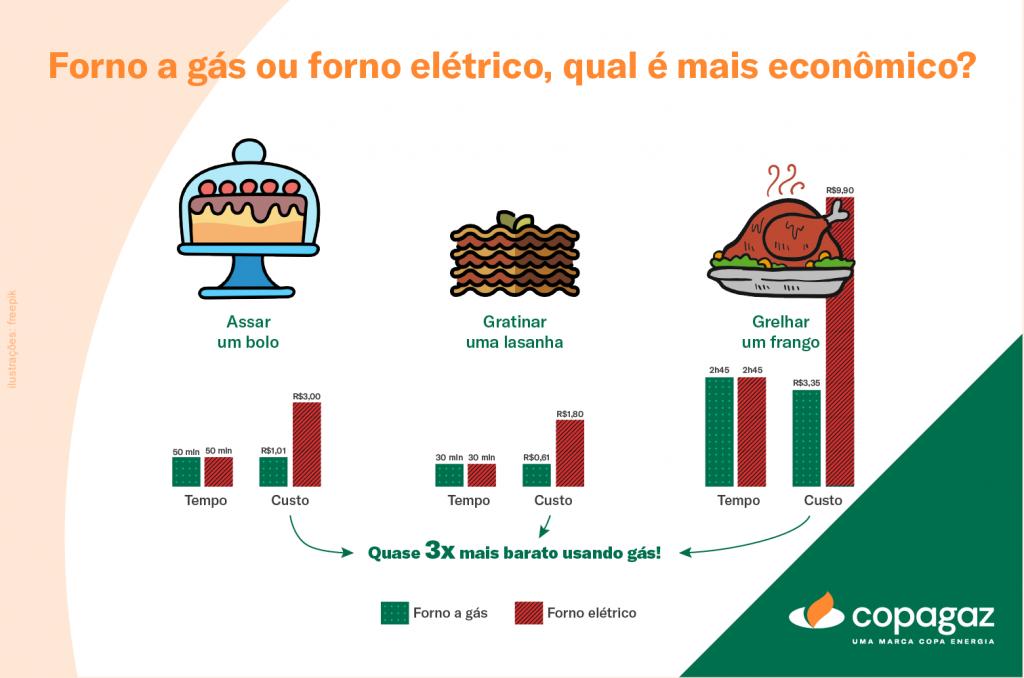 A diferença de economia entre o forno a gás e o forno elétrico.