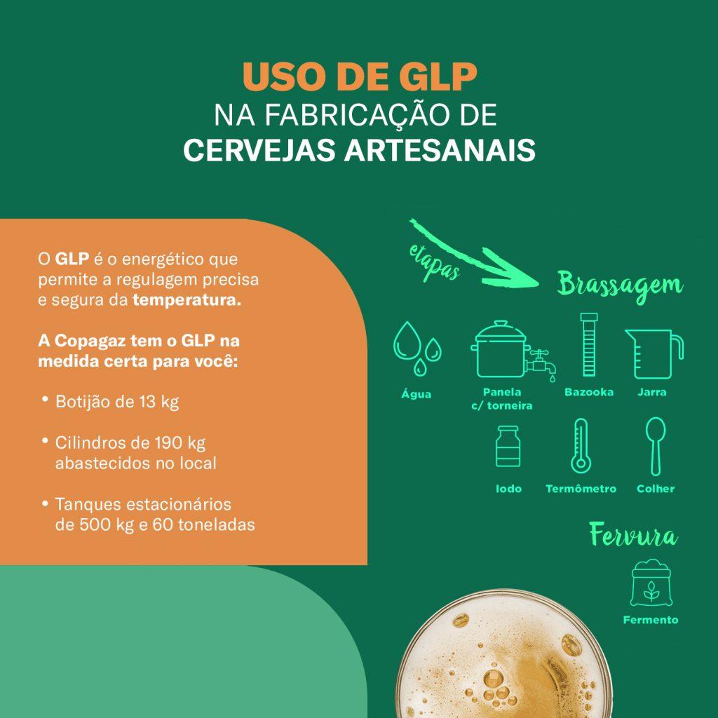 Descrição das vantagens do uso do GLP no processo de fabricação da cerveja.